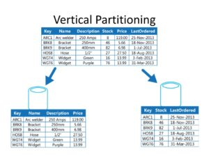 Partitioning – why you need to consider it